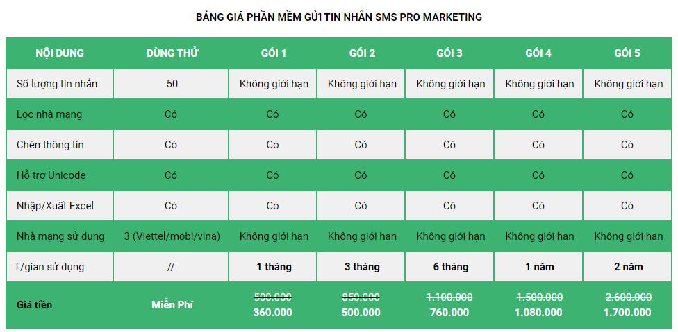 Bảng giá phần mềm SMS Pro