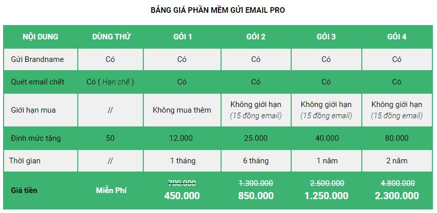 bảng giá phần mềm gửi email
