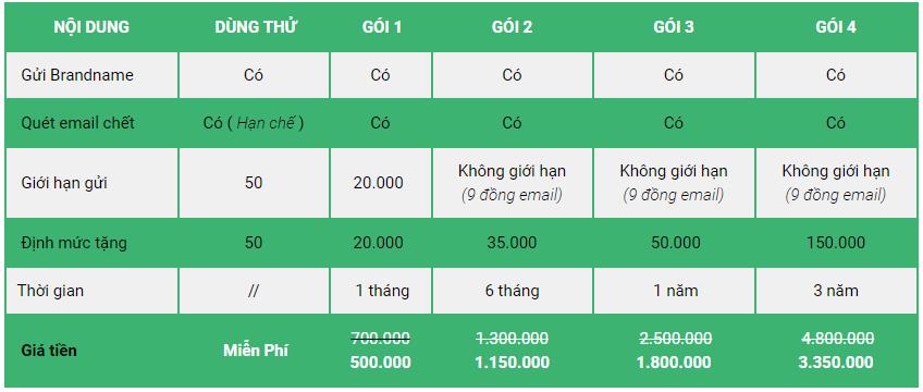 bảng giá email marketing